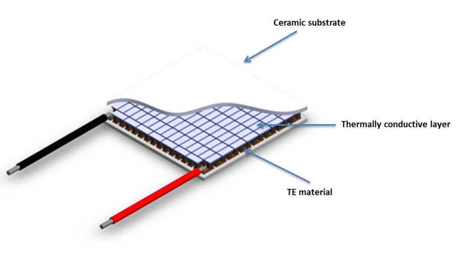 Thermoelectric cooler device