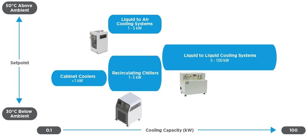 Liquid Systems Product Family